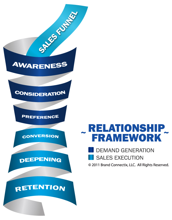 the relationship between brand management and Relationships in consumer markets  this can be described as a relationship and it can be measured in terms of the strength of the bond between the brand and the.