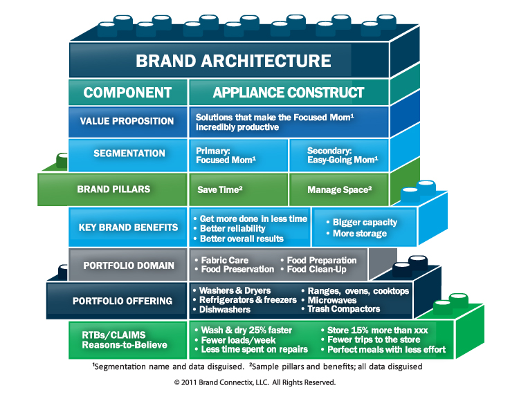 brand positioning brand proposition and architecture
