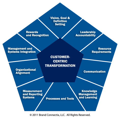customer centric service Is yours a truly customer-centric organization we present the eight key attributes and behaviors that characterize an organization that holds customers at the core.