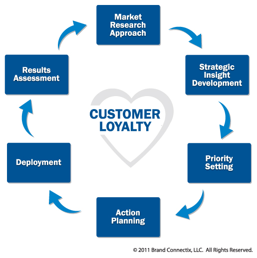 customerloyalty But demographic and descriptive profiling is just part of the information required for organizations to manage customer loyalty organizations need to know why.